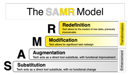 Dr. Ruben R. Puentedura's SAMR model may hold the key to understanding digitisation