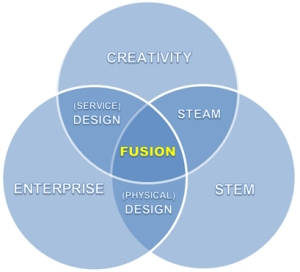the author's take on Fusion skills- an overlap of three domains