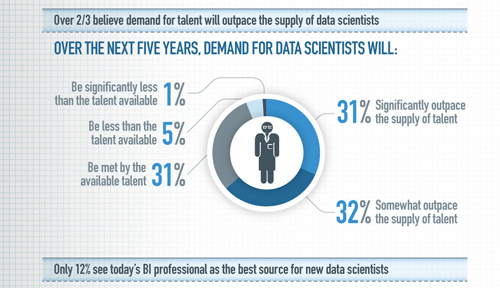 EMC2 Data Scientist Graphic 2011